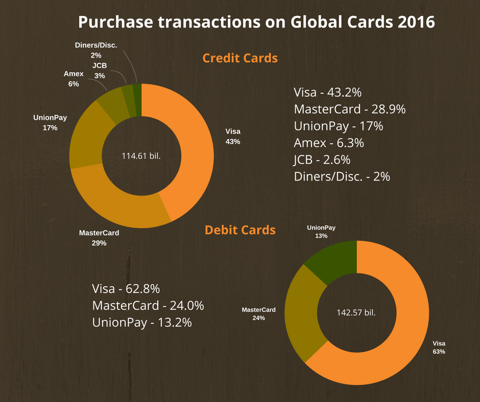 purchase transaction on global cards 2016